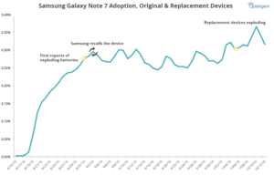 Samsung Note 7 Recall San Diego